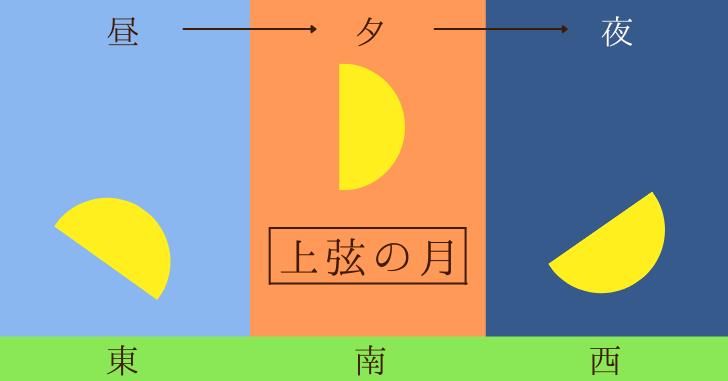 上弦の月の月の出と月の入りの流れの図