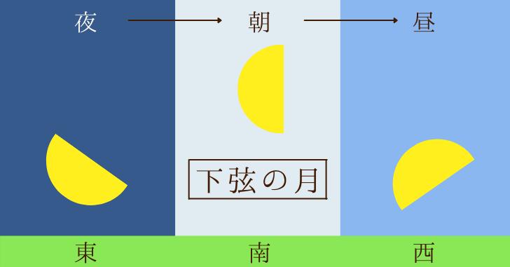 下弦の月の月の出と月の入りの流れの図