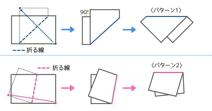 敷紙の折り方を模した図