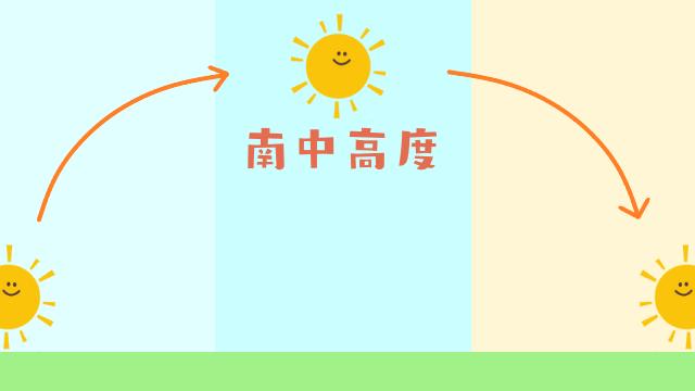 太陽の動きのイラスト